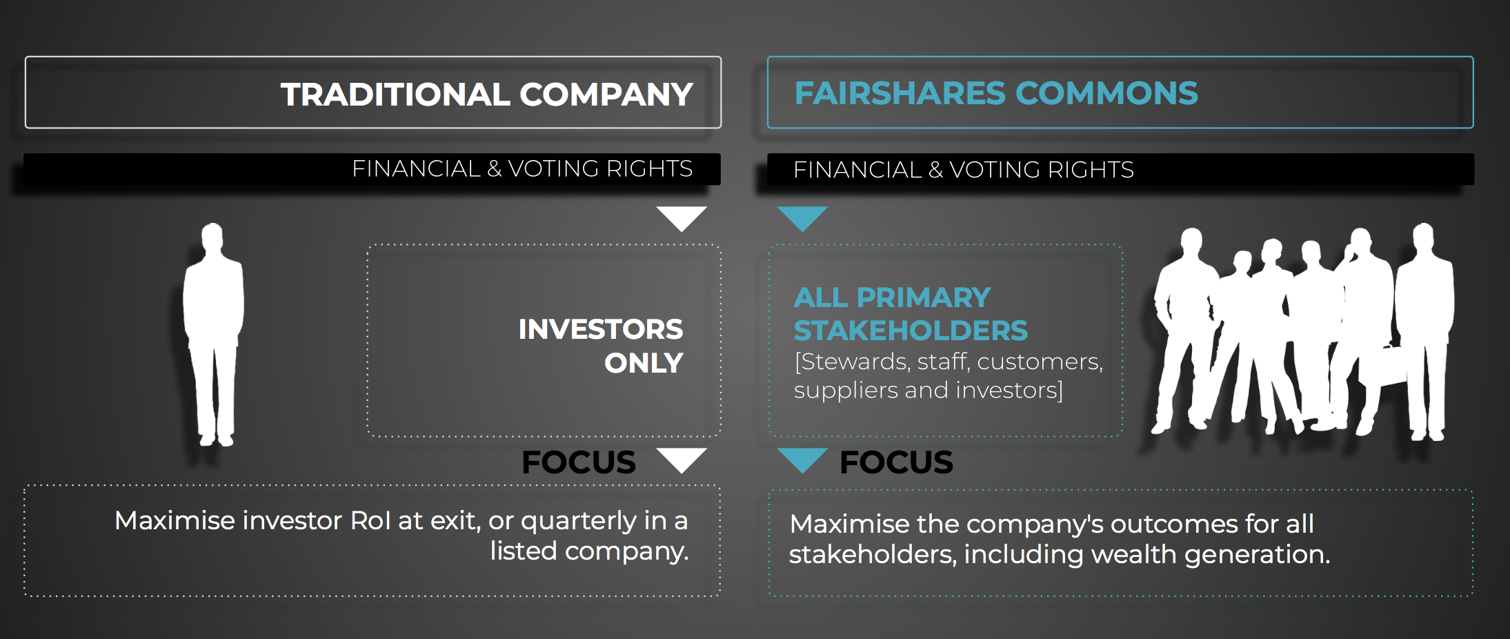 fairshare commons explainer